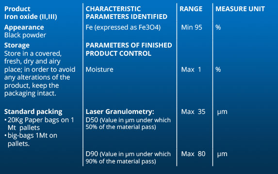 Iron oxide to foundry industry - 2D to 3D